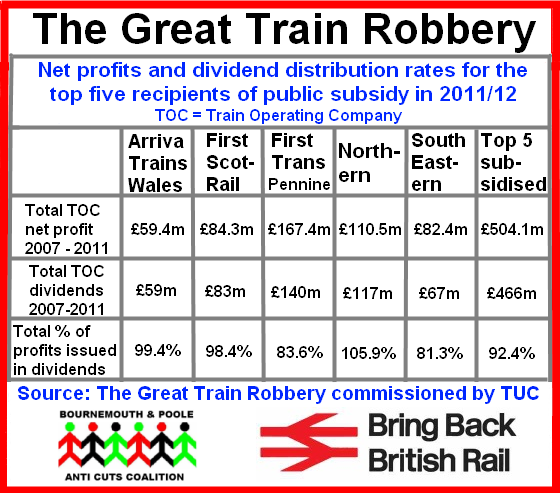 Great train robbery net profits dividends
