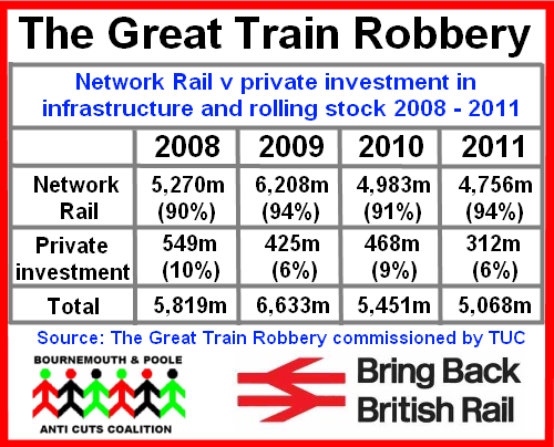 great train robbery network rail private investment